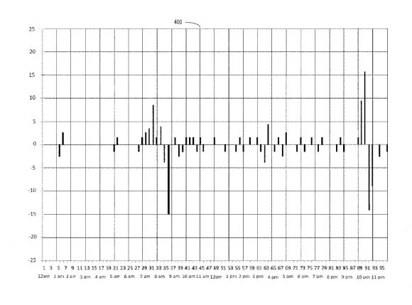 Appleの特許の充電状況解析データの画像