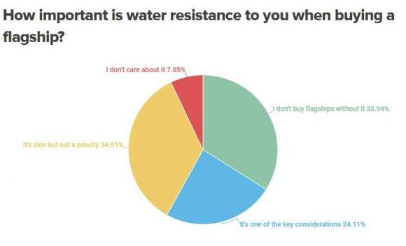 防水機能の必要性に関するアンケート結果の画像