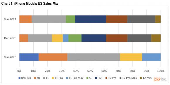 2021年1月~3月にアメリカで売れたiPhoneの割合の画像