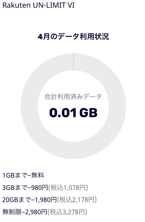 楽天モバイルの基本料金が0円からスタートしている画像
