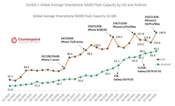 スマートフォンに搭載される平均ストレージ容量の推移の画像