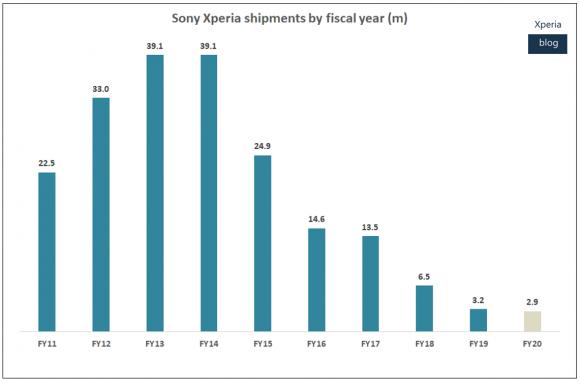ソニーのXperiaの過去10年間の販売台数の推移