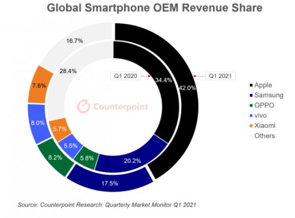 Counterpointによる2021年第1四半期のスマートフォン売上高シェアの画像