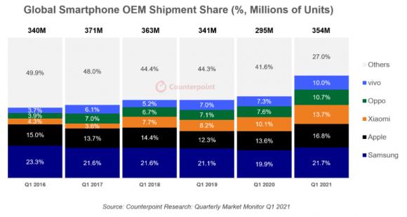 Counterpointによる2021年第1四半期のスマートフォン出荷台数シェアの画像