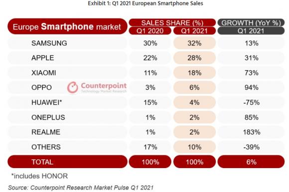2021年第1四半期におけるヨーロッパのスマートフォン市場のシェアランキングの画像