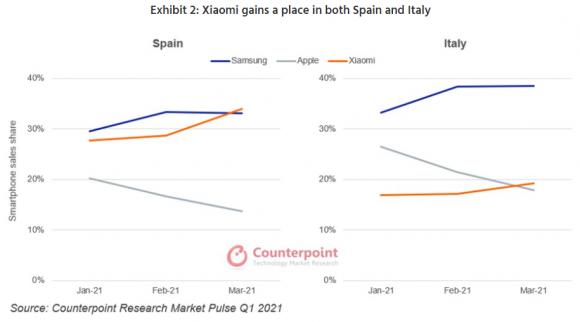 2021年第1四半期におけるスペインとイタリアのスマートフォン市場のシェアランキングの画像