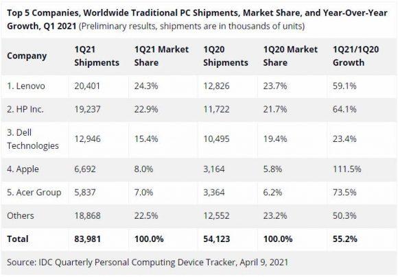 2021年第1四半期のメーカー別パソコン出荷台数の画像