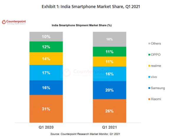 インドの2021年第1四半期のスマートフォンシェアの画像