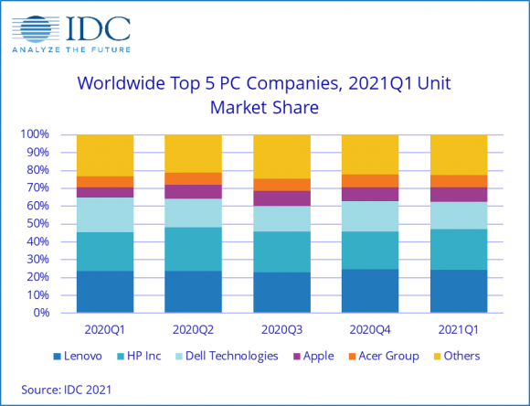 IDCによるメーカー別パソコンシェアの推移の画像