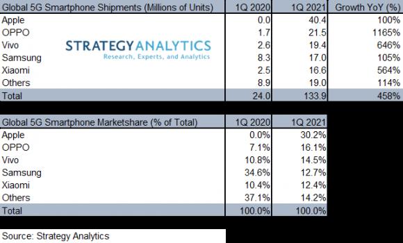 Strategy Analyticsによる、2021年第1四半期の5Gスマートフォンの出荷台数とシェアの画像