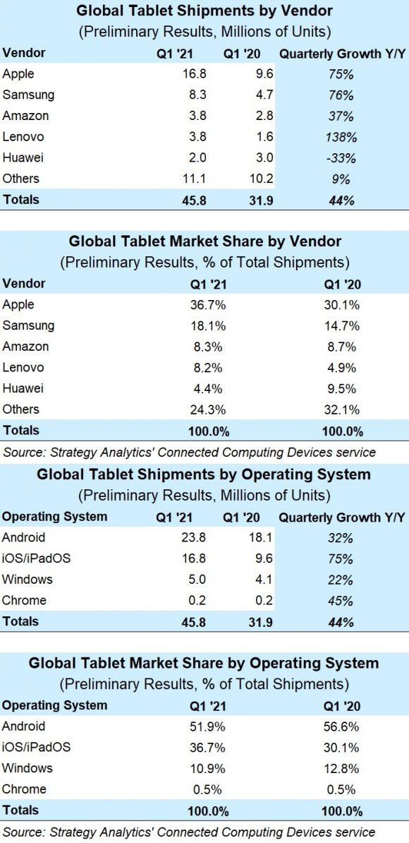 2021年第1四半期のタブレット市場のメーカー別出荷台数とシェア
