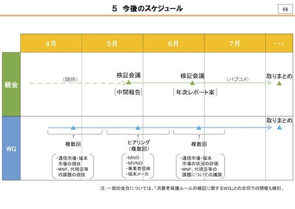 総務省 競争ルールの検証に関するWG(第1回)