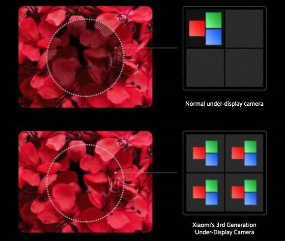 xiaomi ディスプレイ下埋め込み型カメラ