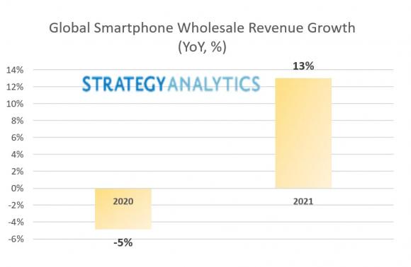 Strategy Analyticsによる2020年と2021年のスマートフォン卸売売上高の予想の画像