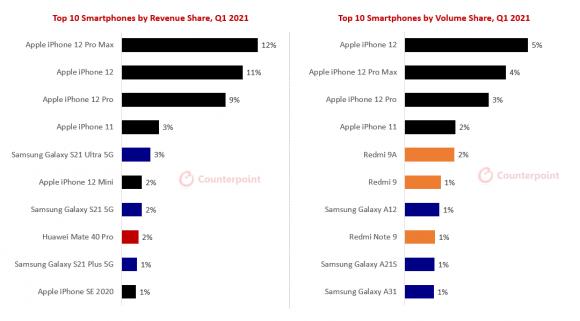 2021年第1四半期のスマートフォン売上高および数量シェアの画像