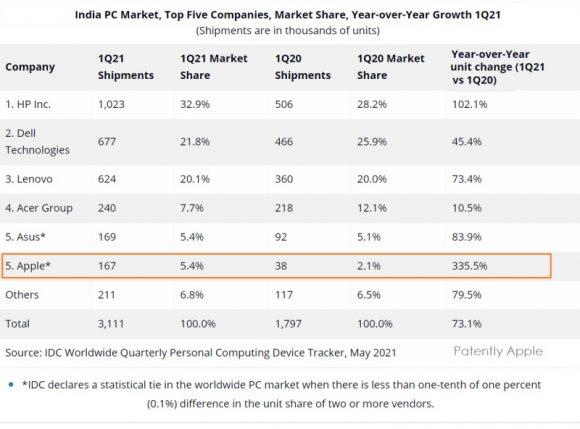 インドのパソコン市場のシェアランキング