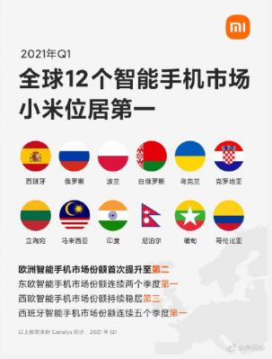 Xiaomiが2021年第1四半期に世界12カ国でシェアNo.1を獲得した画像