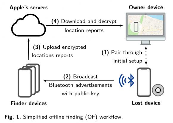「探す」ネットワーク ハッキング