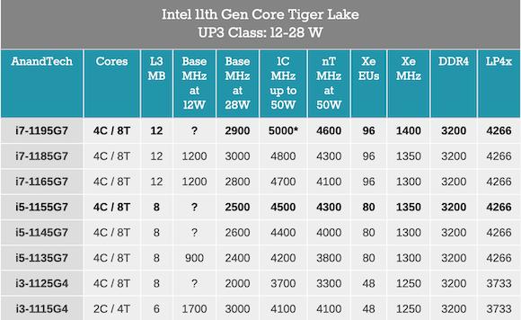 Intel tiger lake u_2