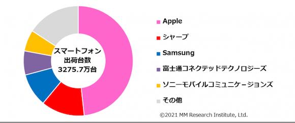 MM総研 2020年度通期 国内スマートフォン出荷台数