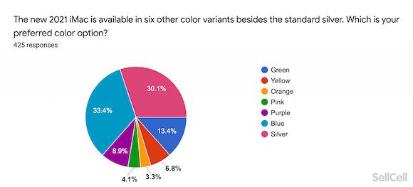 SellCell Apple 2021春の新製品購入意向調査