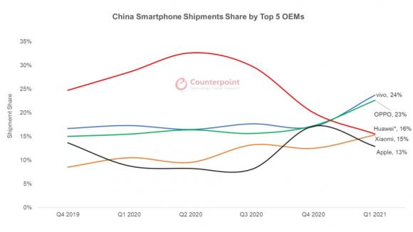 中国スマートフォン市場のメーカー別シェアの推移