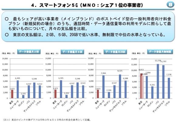 総務省 電気通信サービスに係る内外価格差調査(令和2年度調査結果)