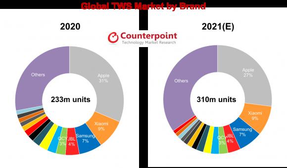 2021年と2020年のTWS市場のシェア