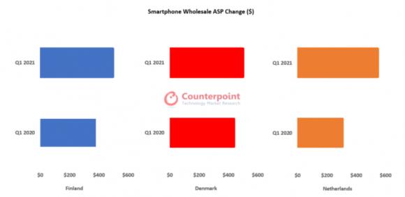 フィンランド、デンマーク、オランダにおける2021Q1のスマートフォンの平均販売価格