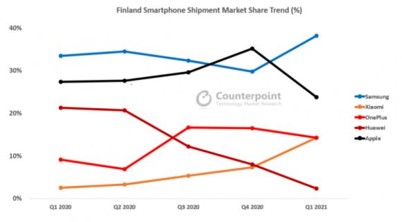 フィンランドのスマートフォンシェアランキングの推移