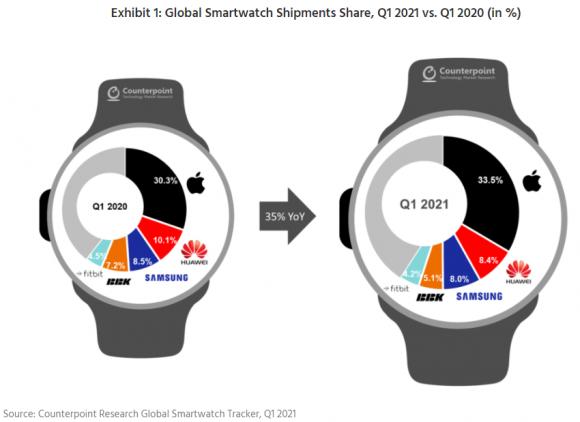2021年第1四半期のスマートウォッチ市場のシェアの画像