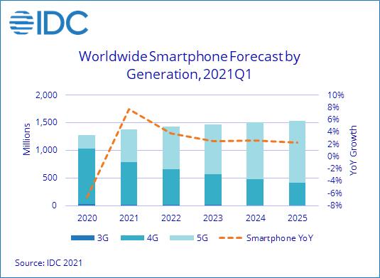 IDCによる2020年~2025年のスマートフォン出荷台数の推移と成長率