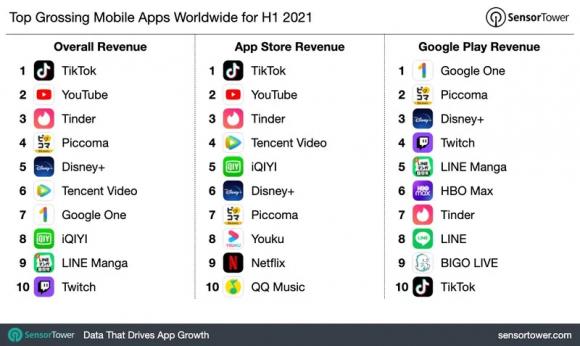2021年上半期のアプリ売り上げランキング