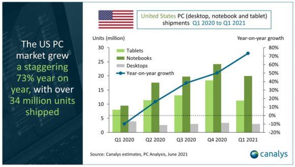 アメリカPC市場の出荷台数推移