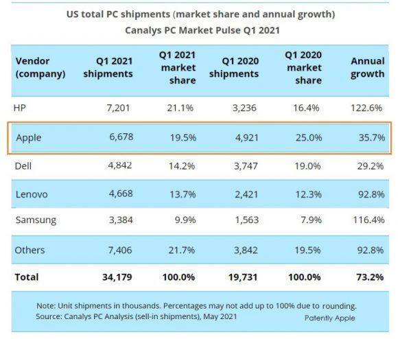 2021Q1のアメリカのPC市場のメーカー別出荷台数とシェア