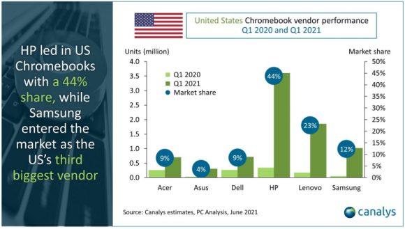 アメリカの2021年第1四半期のChromebook出荷台数