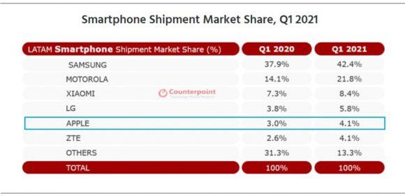 2021年第1四半期におけるラテンアメリカ地域のスマートフォン出荷台数シェア