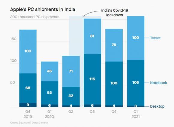 インドにおけるAppleのパソコン・タブレット出荷台数