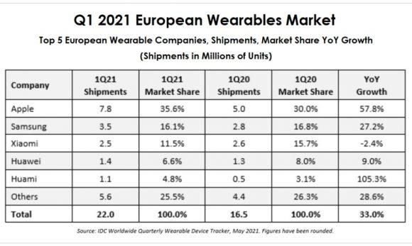 2021年第1四半期のヨーロッパのウェアラブル製品市場のメーカー別シェア
