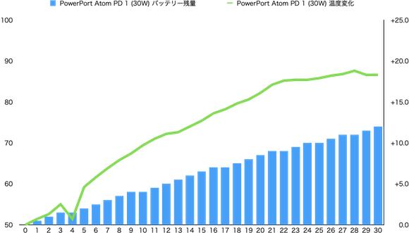 MacBook Pro Anker PD1 グラフ