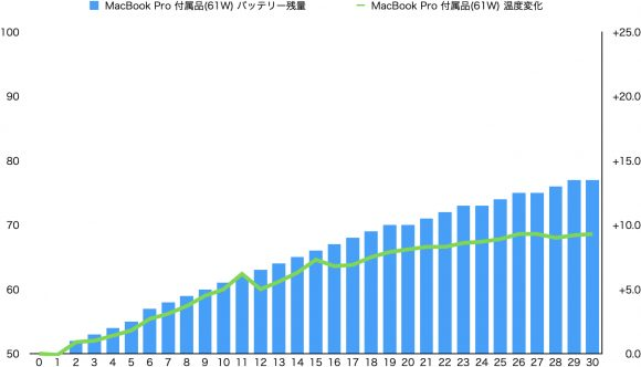 MacBook Pro 61W 電源 グラフ