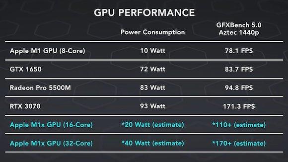 Apple-M1X-GPU-performance-estimates