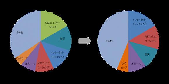 国内MVNO市場調査(2021年3月末時点)