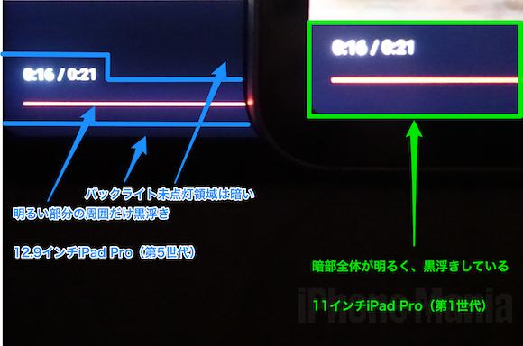 Mini LED vs LCD