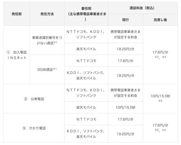 NTT東日本 固定電話から携帯電話への通話料金