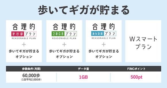 日本通信 FiNC 歩いてギガが貯まる