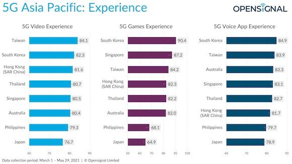 5G アジア太平洋地域 Opensignal