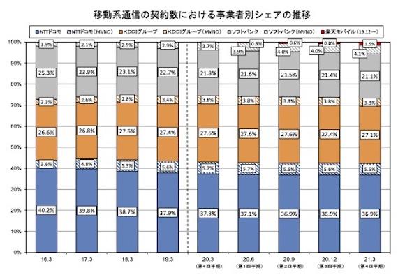 総務省「電気通信サービスの契約数及びシェアに関する四半期データの公表」(令和2年度第4四半期(3月末))