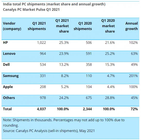 インドのパソコン・タブレット出荷台数 2021Q1