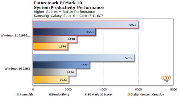 chart-pcmark-lakefield-win11